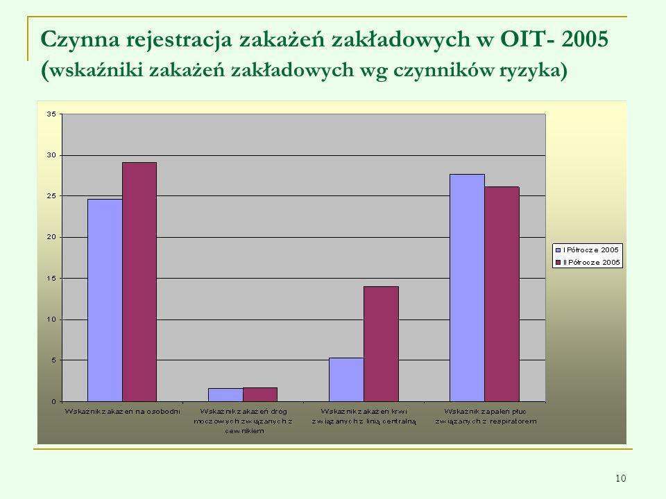 Czynna rejestracja zakażeń zakładowych w OIT- 2005 (wskaźniki zakażeń zakładowych wg czynników ryzyka)