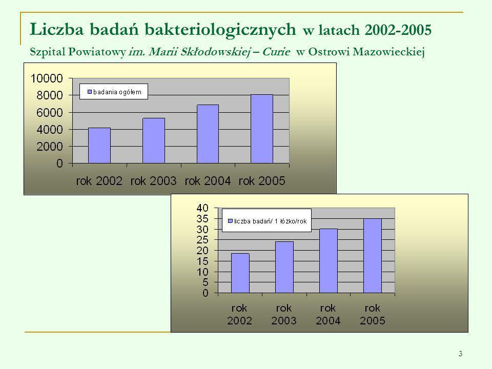 Liczba badań bakteriologicznych w latach 2002-2005 Szpital Powiatowy im.