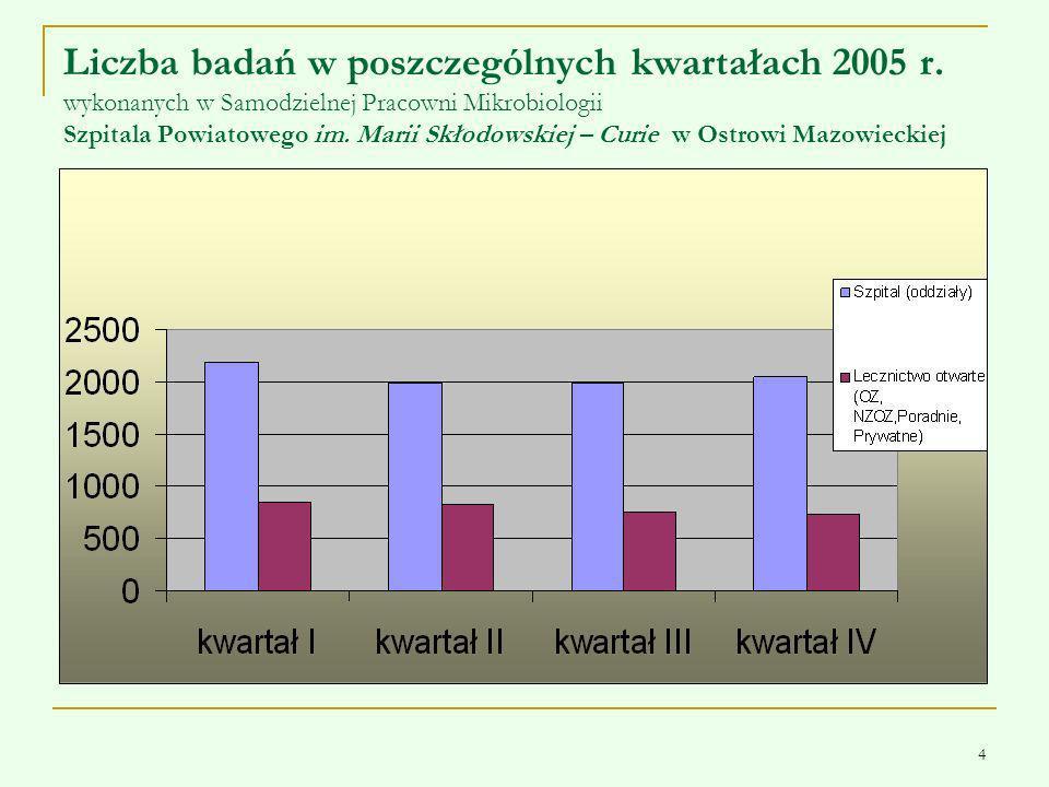 Liczba badań w poszczególnych kwartałach 2005 r