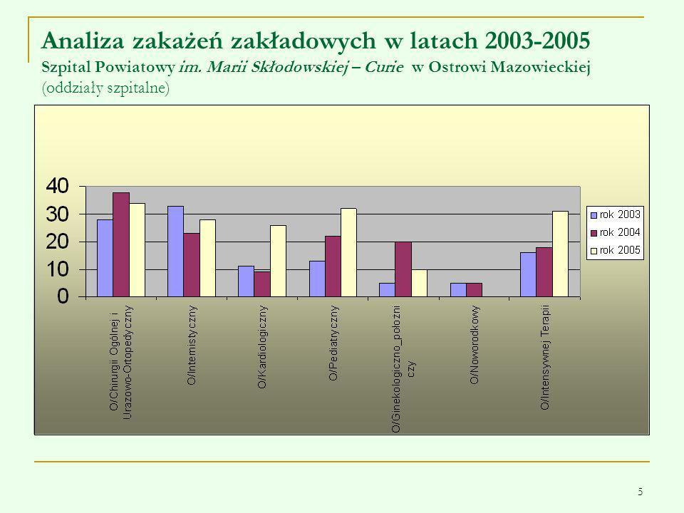 Analiza zakażeń zakładowych w latach 2003-2005 Szpital Powiatowy im