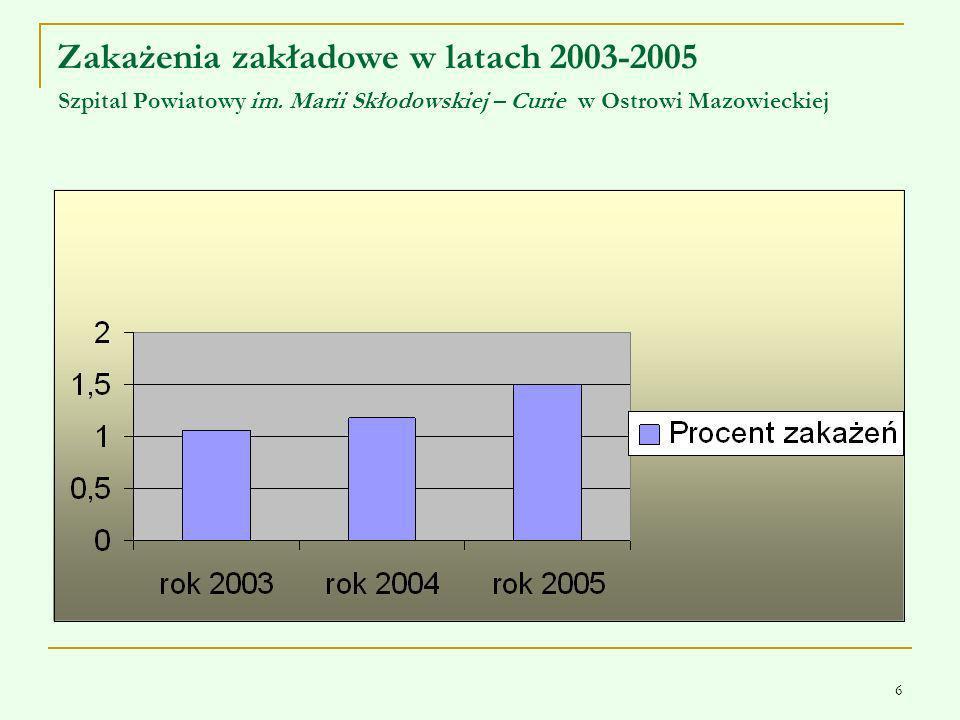 Zakażenia zakładowe w latach 2003-2005 Szpital Powiatowy im