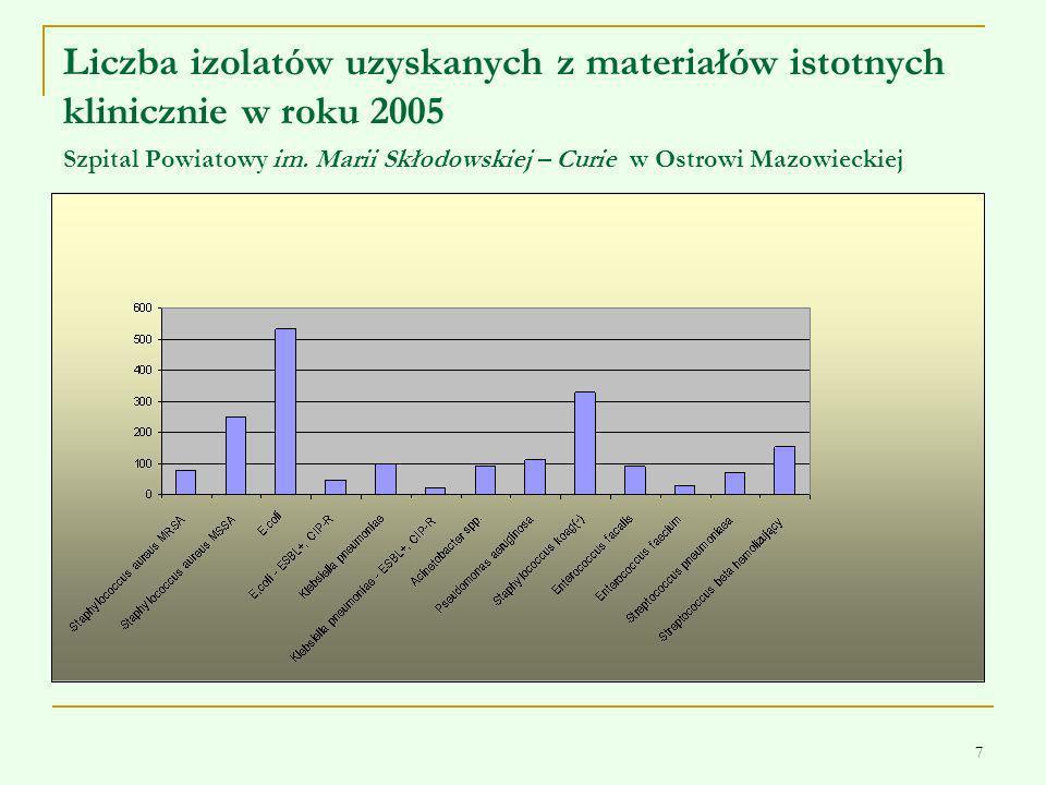 Liczba izolatów uzyskanych z materiałów istotnych klinicznie w roku 2005 Szpital Powiatowy im.
