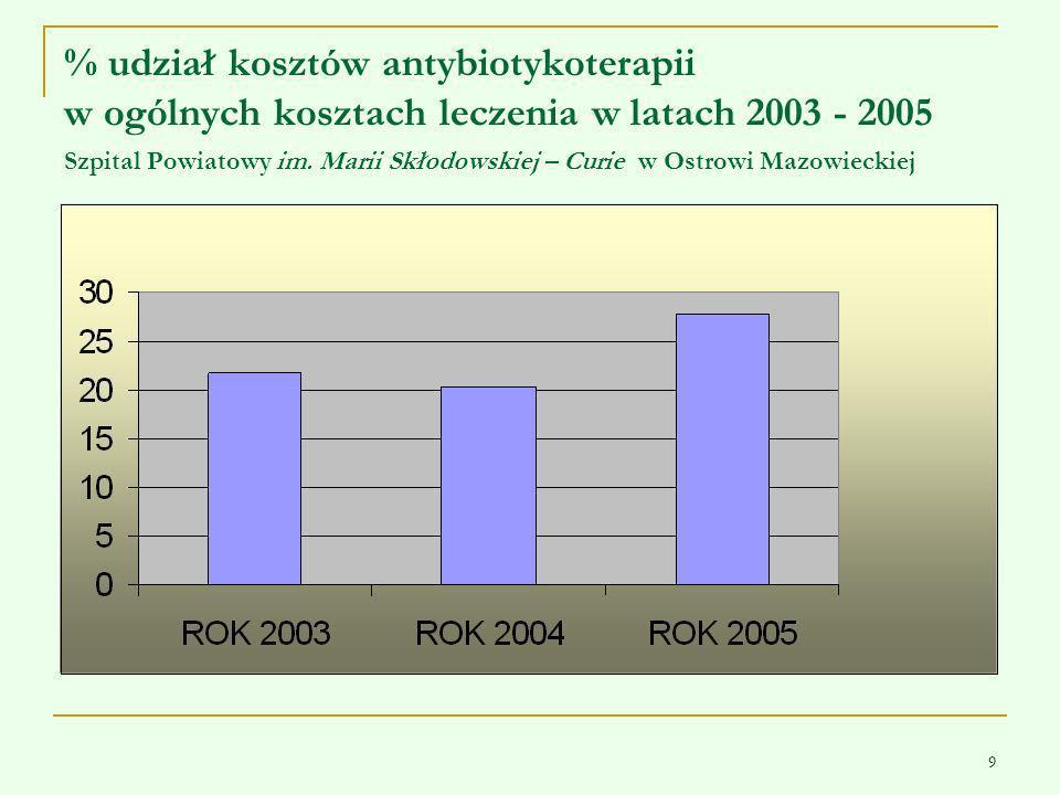% udział kosztów antybiotykoterapii w ogólnych kosztach leczenia w latach 2003 - 2005 Szpital Powiatowy im.