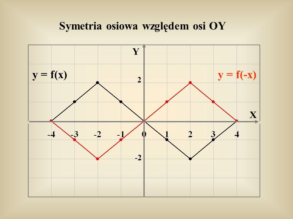 Symetria osiowa względem osi OY