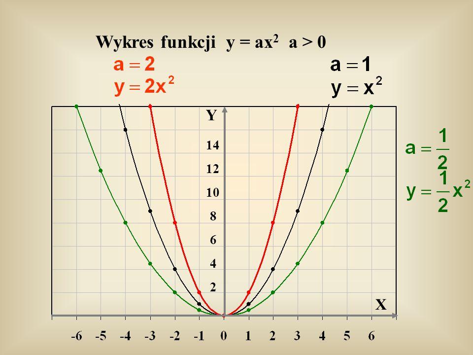 Wykres funkcji y = ax2 a > 0