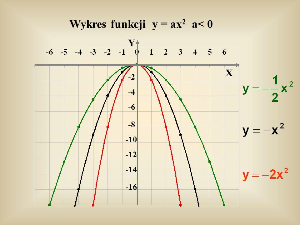 Wykres funkcji y = ax2 a< 0