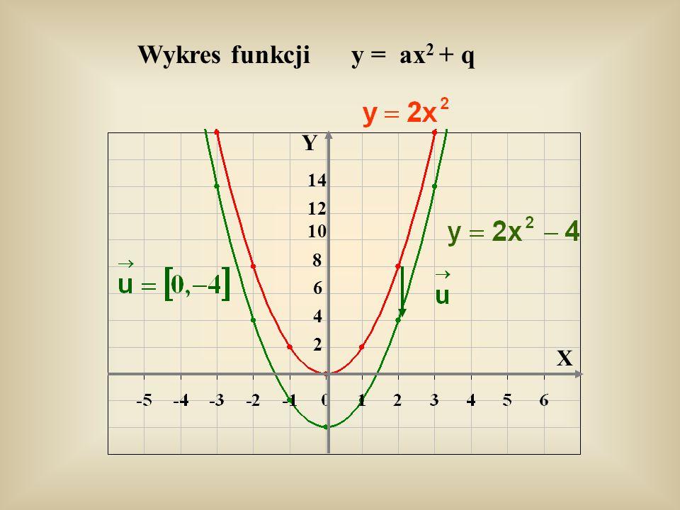 Wykres funkcji y = ax2 + q Y 14 12 10 8 6 4 2 X