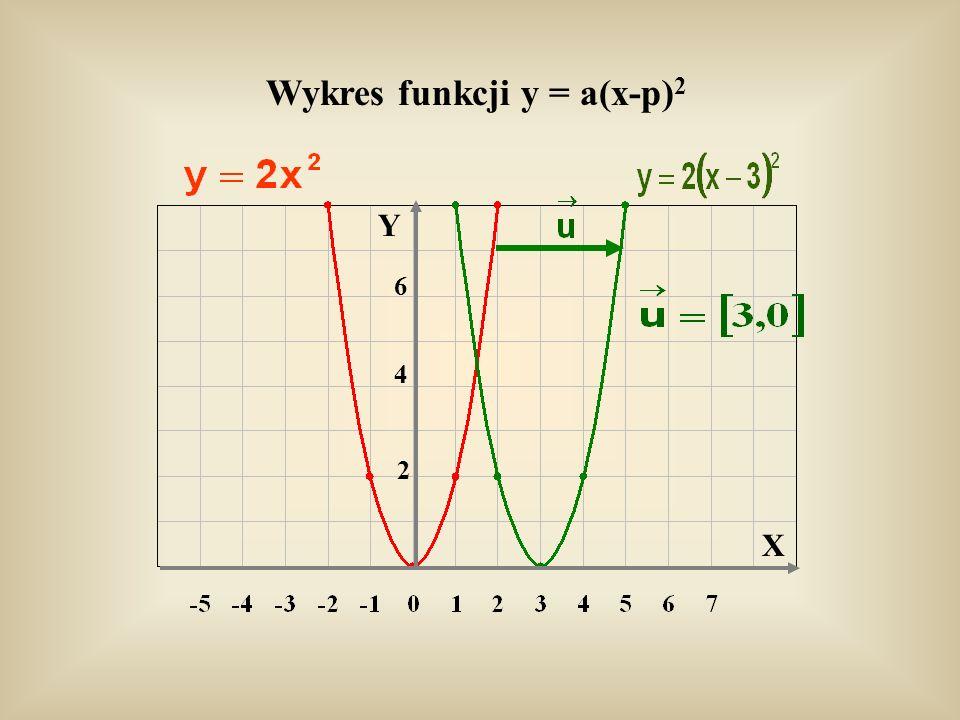 Wykres funkcji y = a(x-p)2