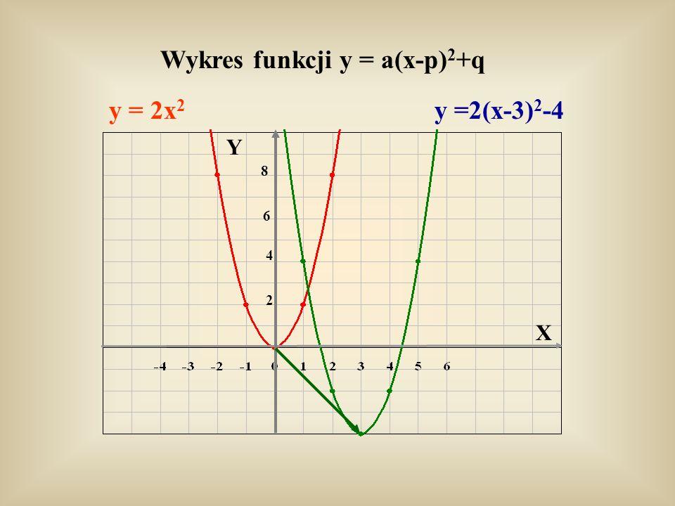 Wykres funkcji y = a(x-p)2+q