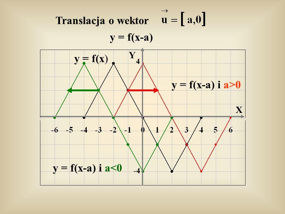 y = f(x-a) y = f(x-a) i a>0 y = f(x-a) i a<0