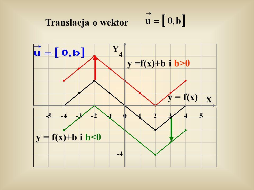 y =f(x)+b i b>0 y = f(x) y = f(x)+b i b<0