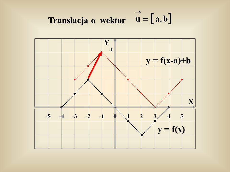Translacja o wektor y = f(x-a)+b