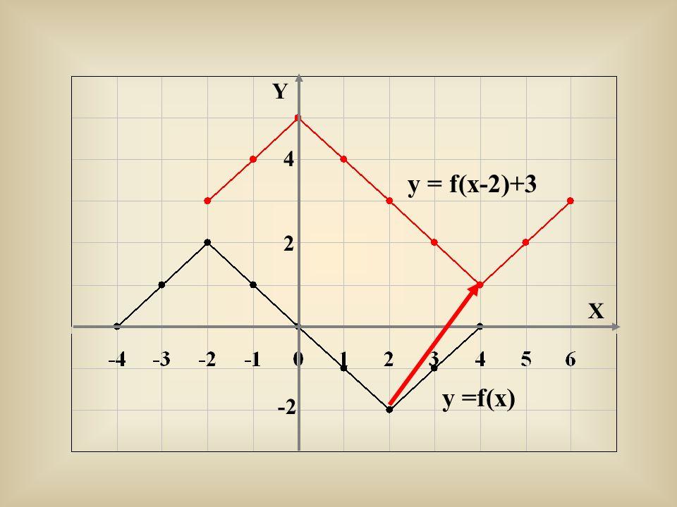 Y 4 y = f(x-2)+3 2 X y =f(x) -2
