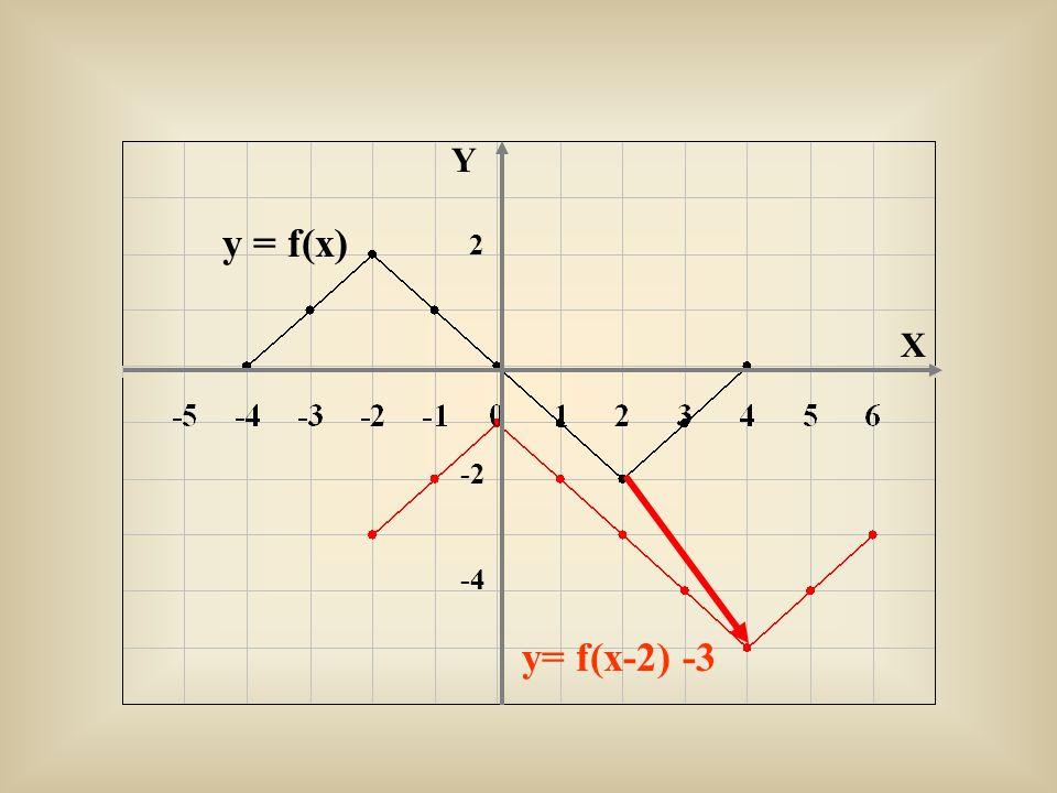 Y y = f(x) 2 X -2 -4 y= f(x-2) -3