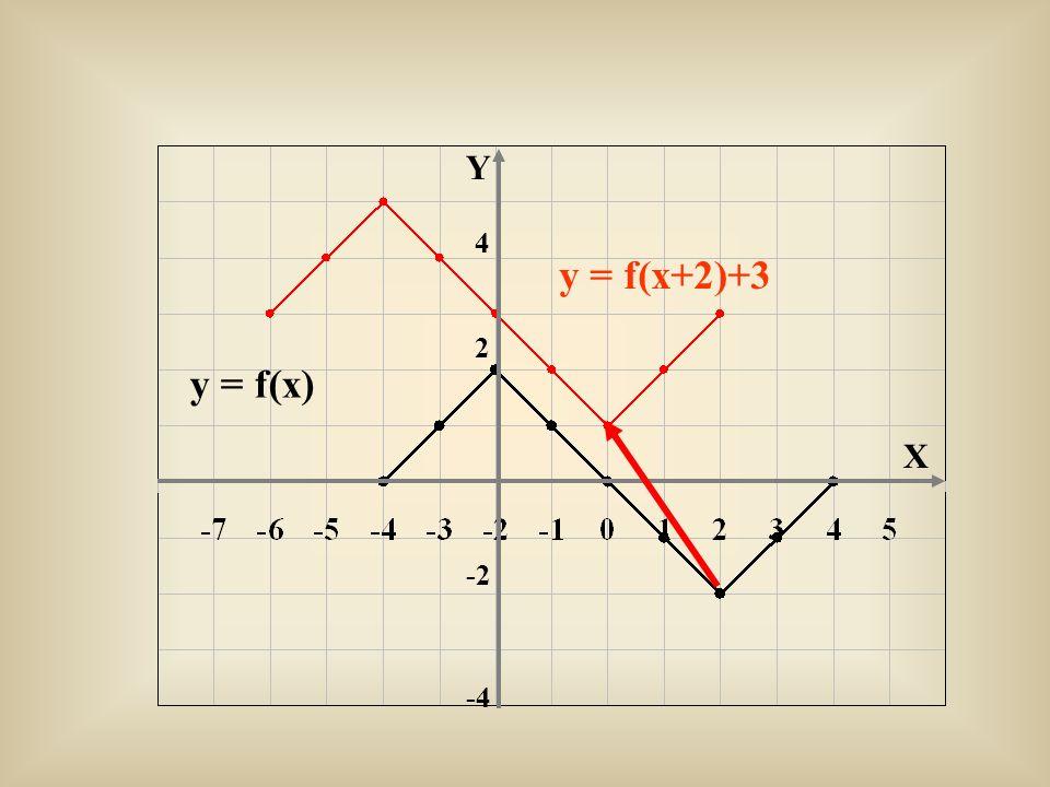 Y 4 y = f(x+2)+3 2 y = f(x) X -2 -4