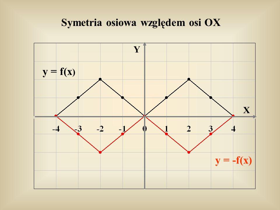Symetria osiowa względem osi OX