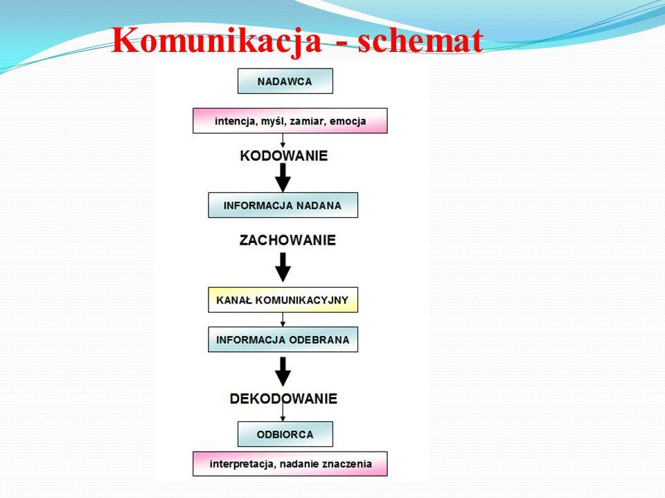 Komunikacja - schemat Kodowanie: