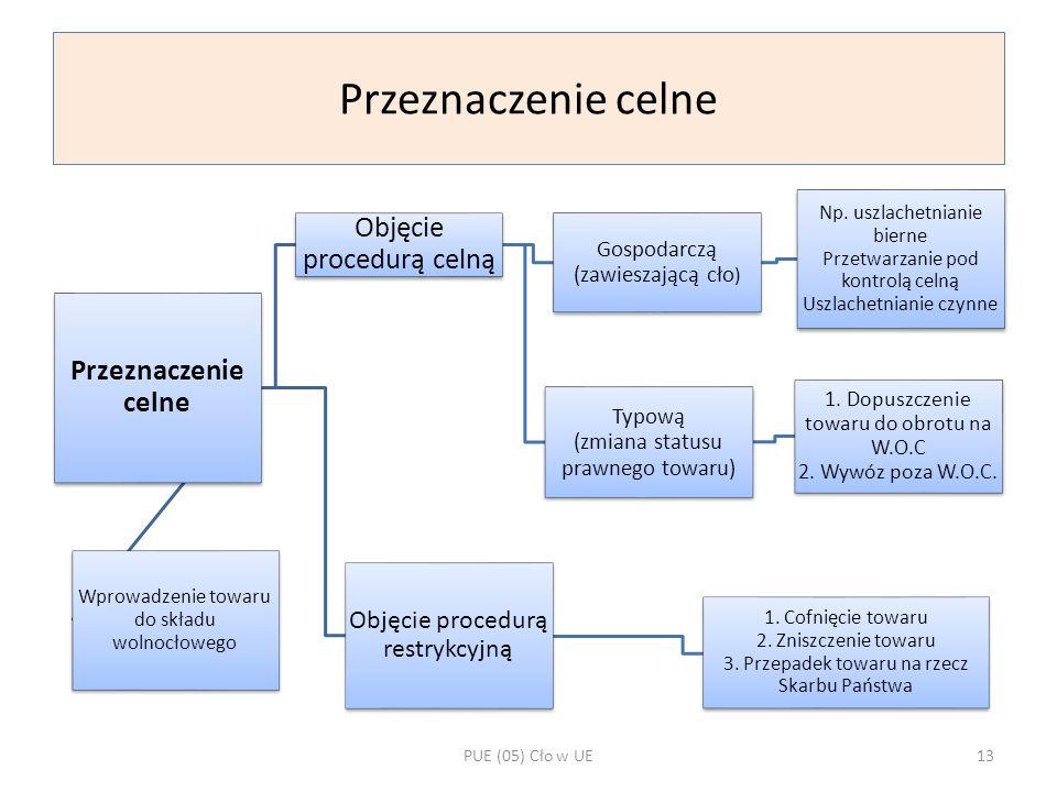Przeznaczenie celne Objęcie procedurą celną Przeznaczenie celne
