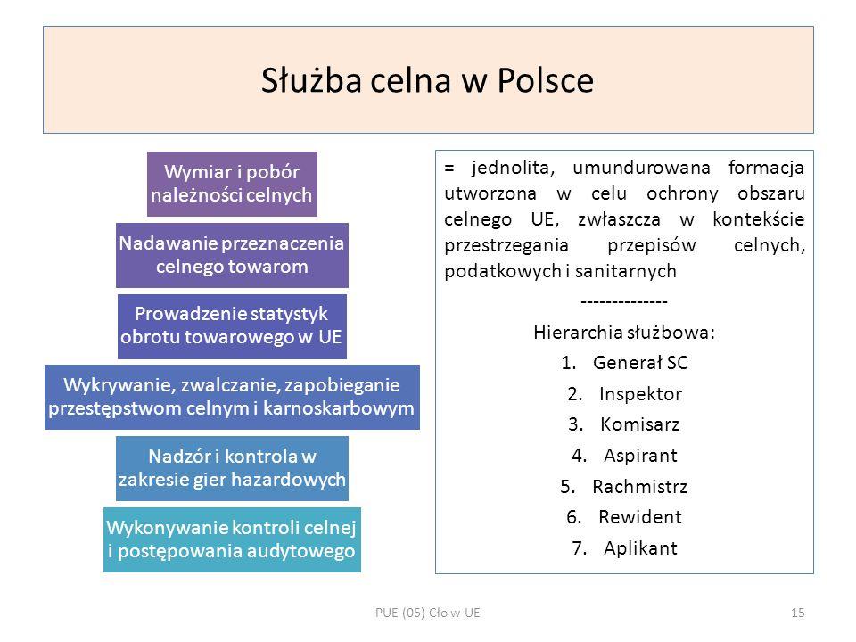 Służba celna w Polsce Wymiar i pobór należności celnych