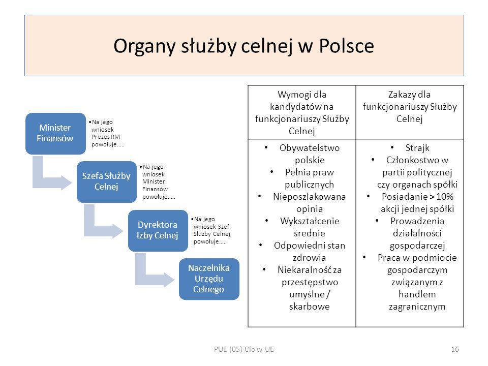 Organy służby celnej w Polsce