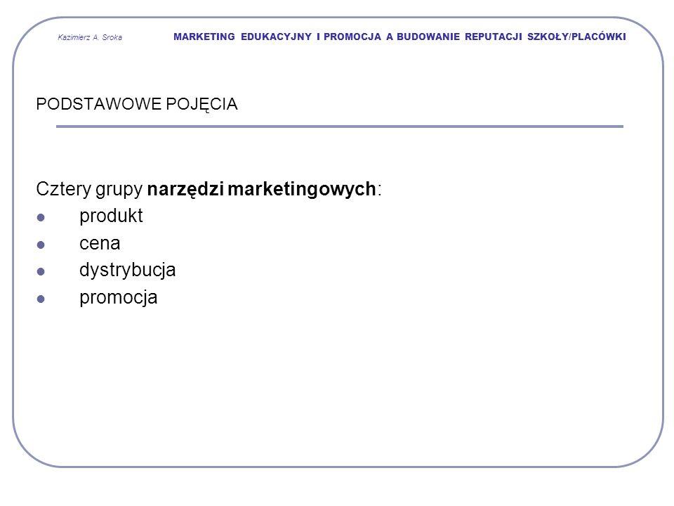 Cztery grupy narzędzi marketingowych: produkt cena dystrybucja