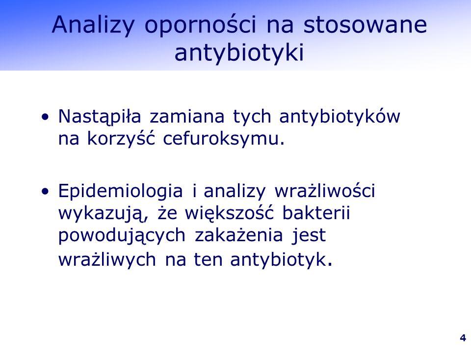 Analizy oporności na stosowane antybiotyki