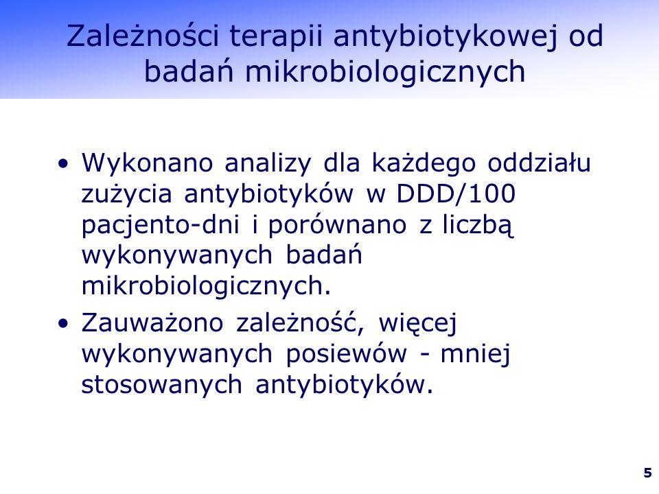 Zależności terapii antybiotykowej od badań mikrobiologicznych