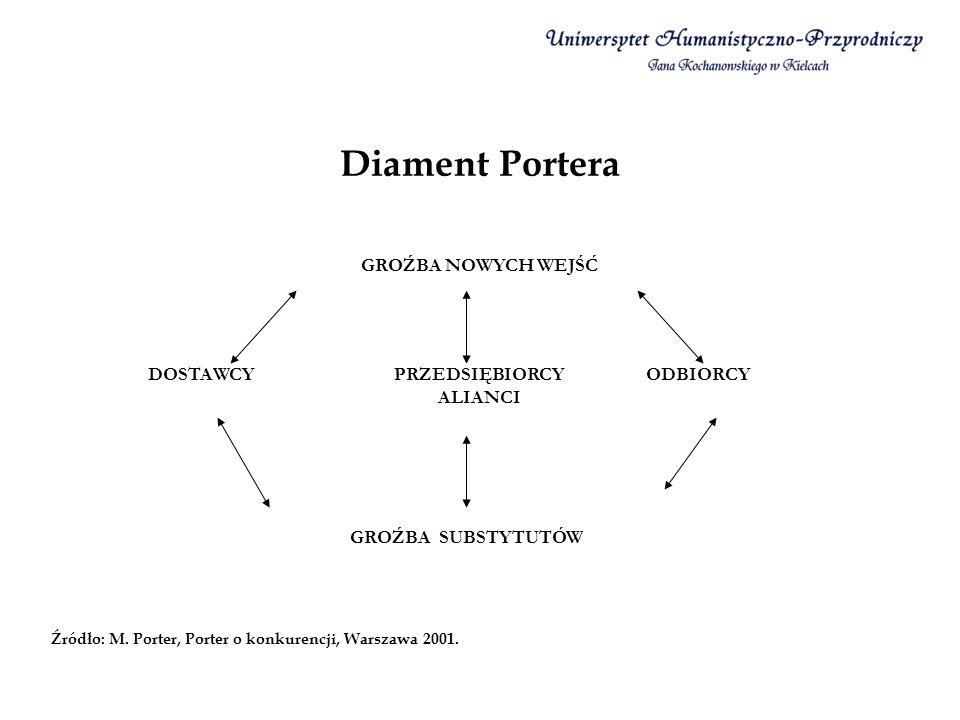 Diament Portera GROŹBA NOWYCH WEJŚĆ DOSTAWCY ODBIORCY