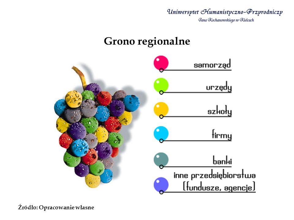 Grono regionalne Źródło: Opracowanie własne