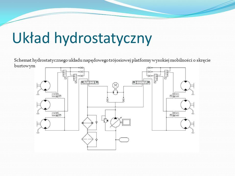 Układ hydrostatyczny Schemat hydrostatycznego układu napędowego trójosiowej platformy wysokiej mobilności o skręcie burtowym.