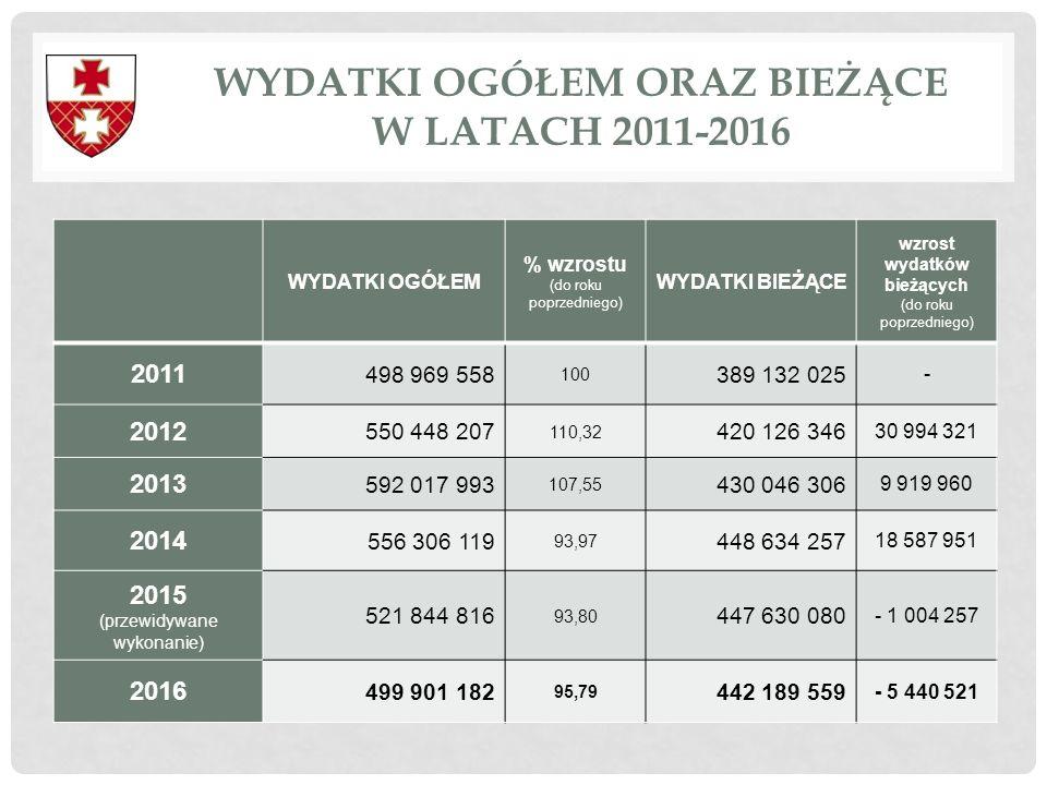 WYDATKI OGÓŁEM ORAZ BIEŻĄCE W LATACH 2011-2016