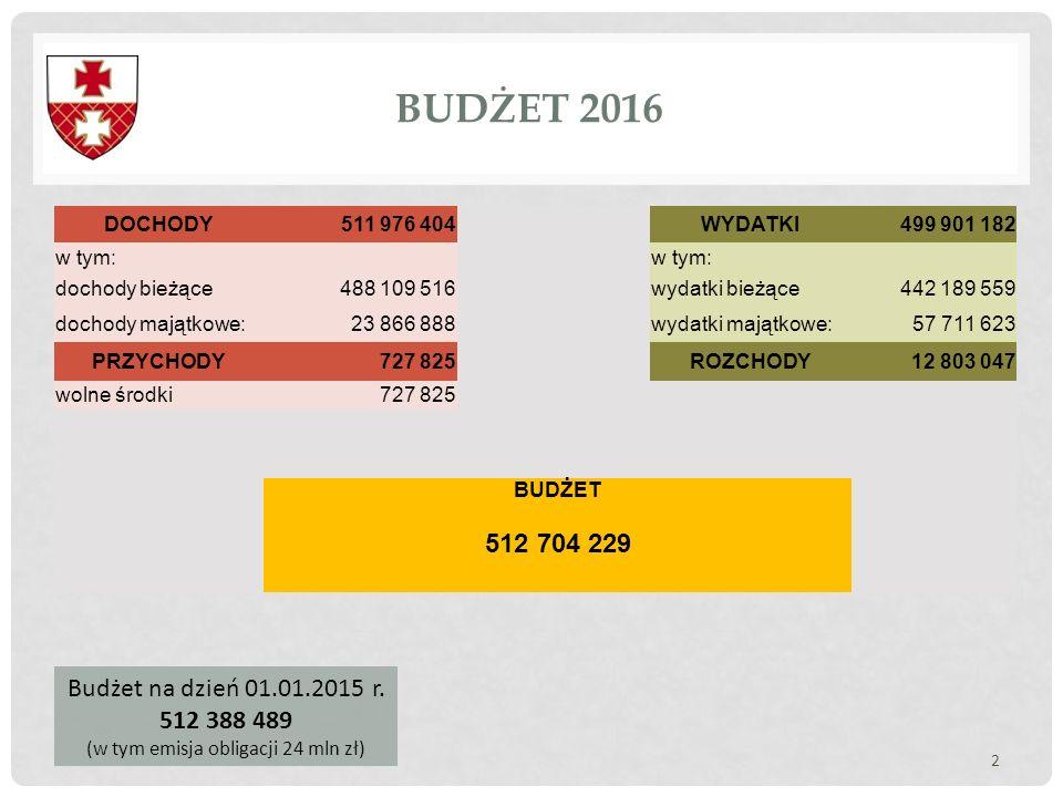 (w tym emisja obligacji 24 mln zł)