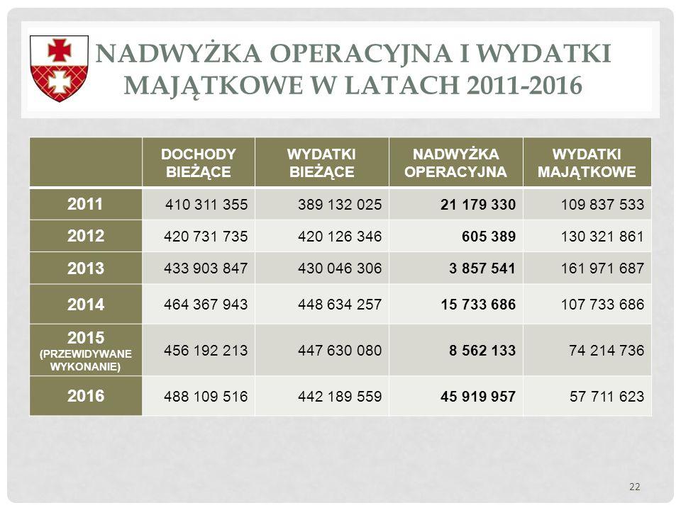 NADWYŻKA OPERACYJNA I WYDATKI MAJĄTKOWE W LATACH 2011-2016