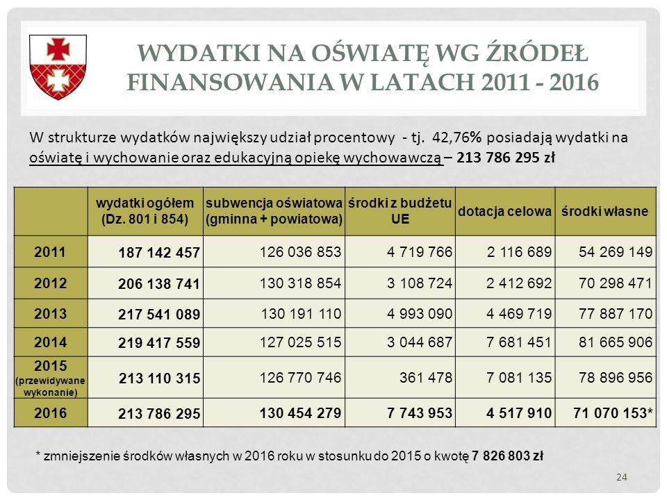 WYDATKI NA OŚWIATĘ WG ŹRÓDEŁ FINANSOWANIA W LATACH 2011 - 2016