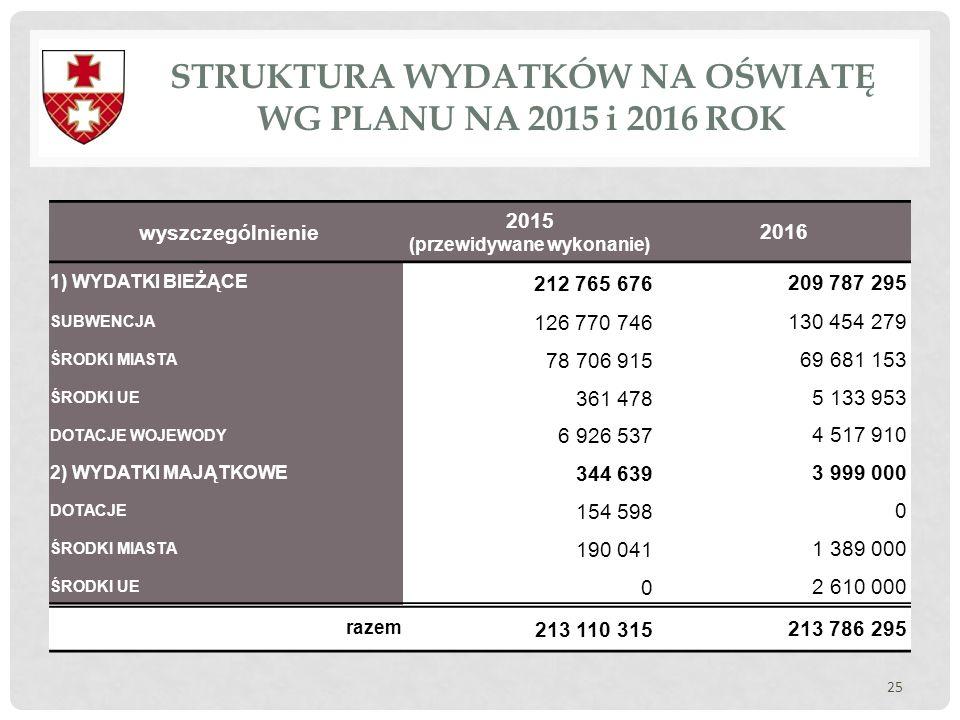 STRUKTURA WYDATKÓW NA OŚWIATĘ WG PLANU NA 2015 i 2016 ROK