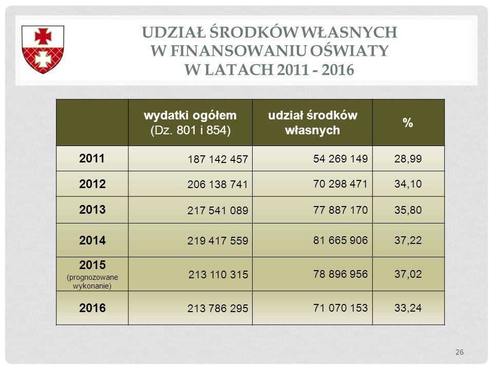 UDZIAŁ ŚRODKÓW WŁASNYCH W FINANSOWANIU OŚWIATY W LATACH 2011 - 2016