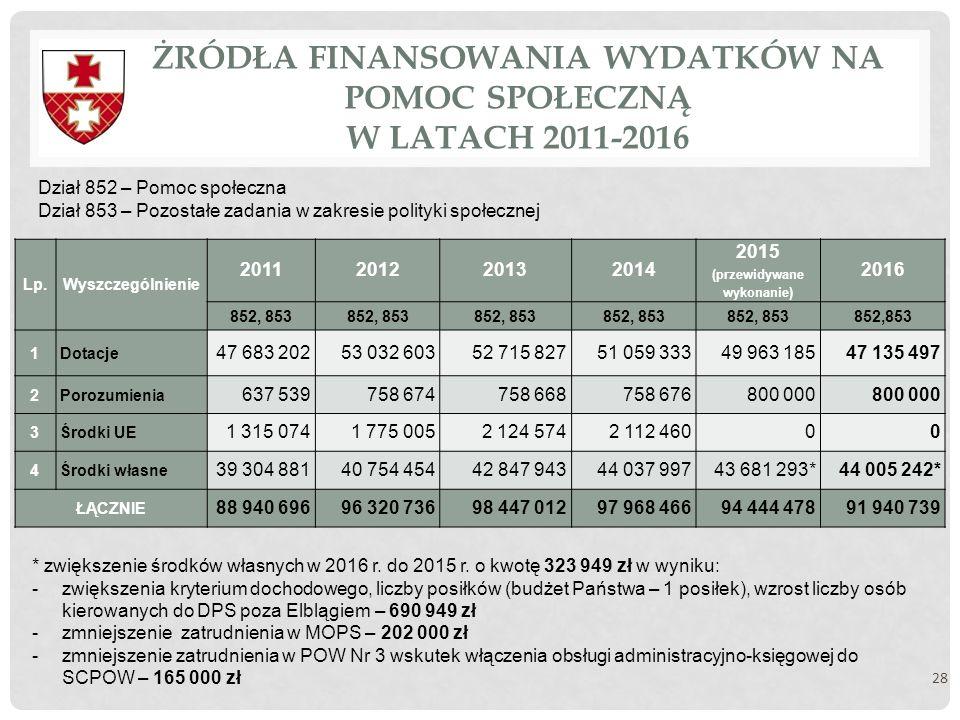 ŻRÓDŁA FINANSOWANIA WYDATKÓW NA POMOC SPOŁECZNĄ W LATACH 2011-2016