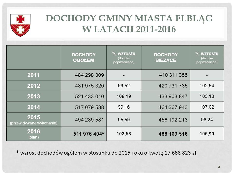 DOCHODY GMINY MIASTA ELBLĄG W LATACH 2011-2016