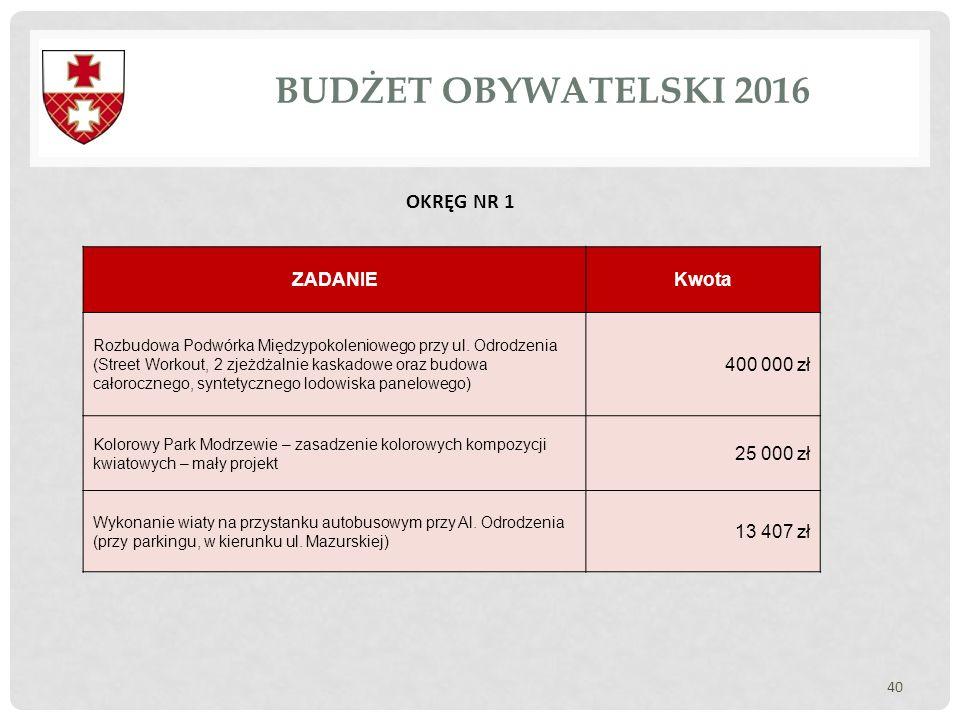 BUDŻET OBYWATELSKI 2016 OKRĘG NR 1 ZADANIE Kwota 400 000 zł 25 000 zł