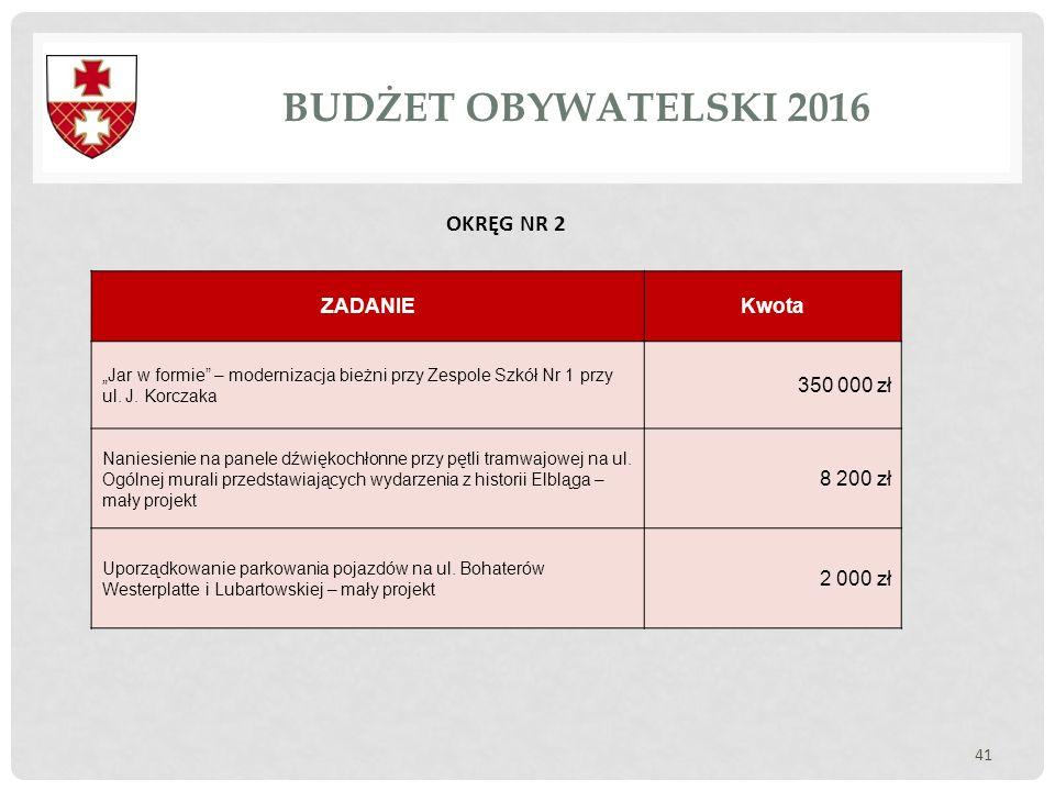 BUDŻET OBYWATELSKI 2016 OKRĘG NR 2 ZADANIE Kwota 350 000 zł 8 200 zł