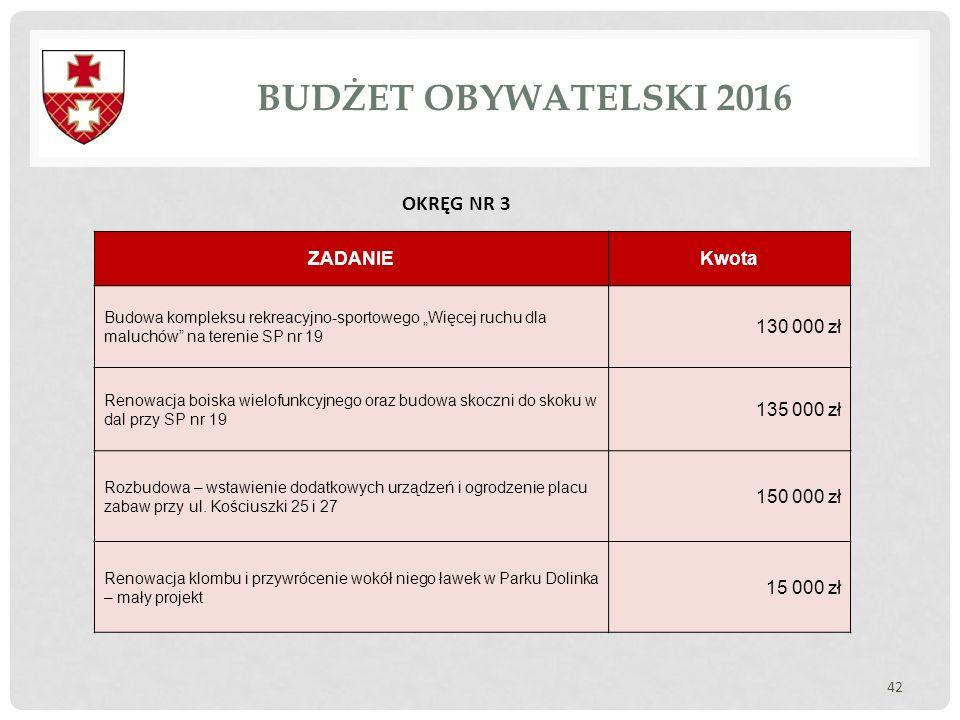 BUDŻET OBYWATELSKI 2016 OKRĘG NR 3 ZADANIE Kwota 130 000 zł 135 000 zł