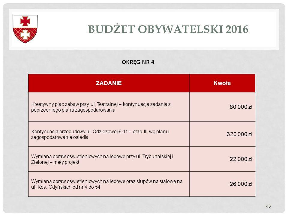 BUDŻET OBYWATELSKI 2016 OKRĘG NR 4 ZADANIE Kwota 80 000 zł 320 000 zł