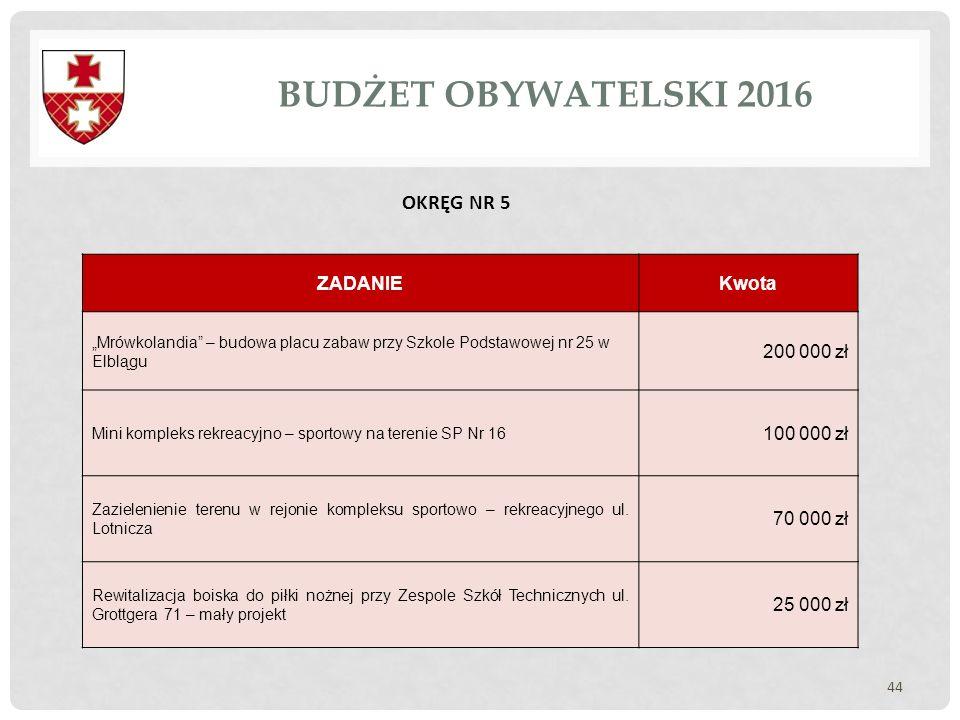 BUDŻET OBYWATELSKI 2016 OKRĘG NR 5 ZADANIE Kwota 200 000 zł 100 000 zł