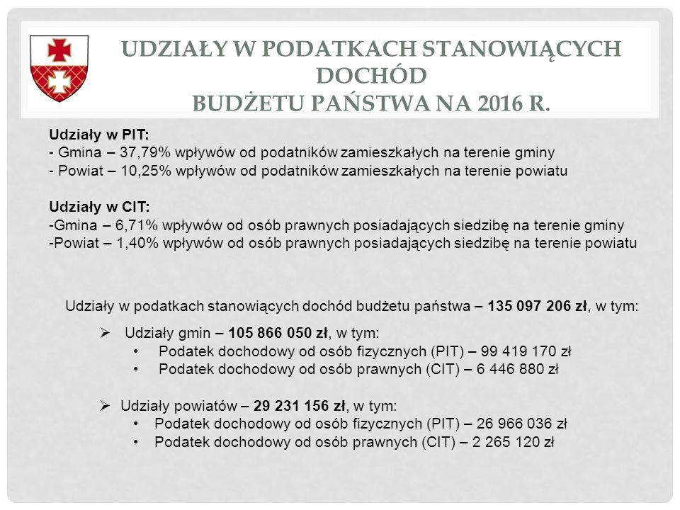 UDZIAŁY W PODATKACH STANOWIĄCYCH DOCHÓD BUDŻETU PAŃSTWA NA 2016 r.