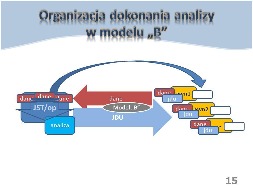 """Organizacja dokonania analizy w modelu """"B"""