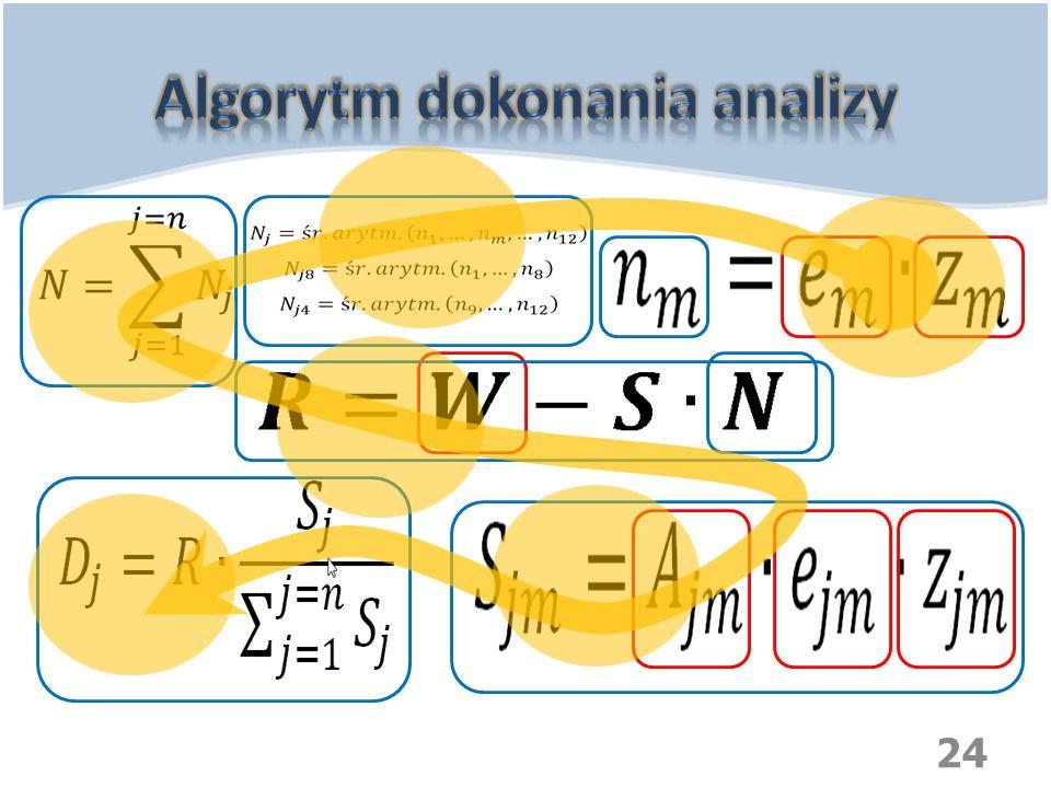 Algorytm dokonania analizy