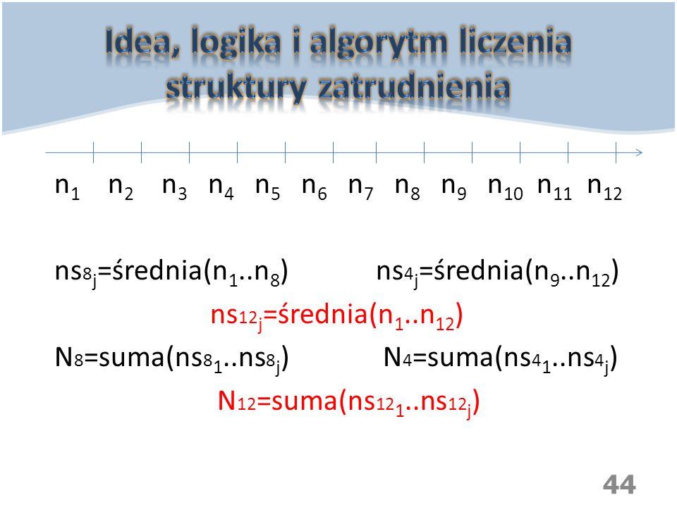 Idea, logika i algorytm liczenia struktury zatrudnienia