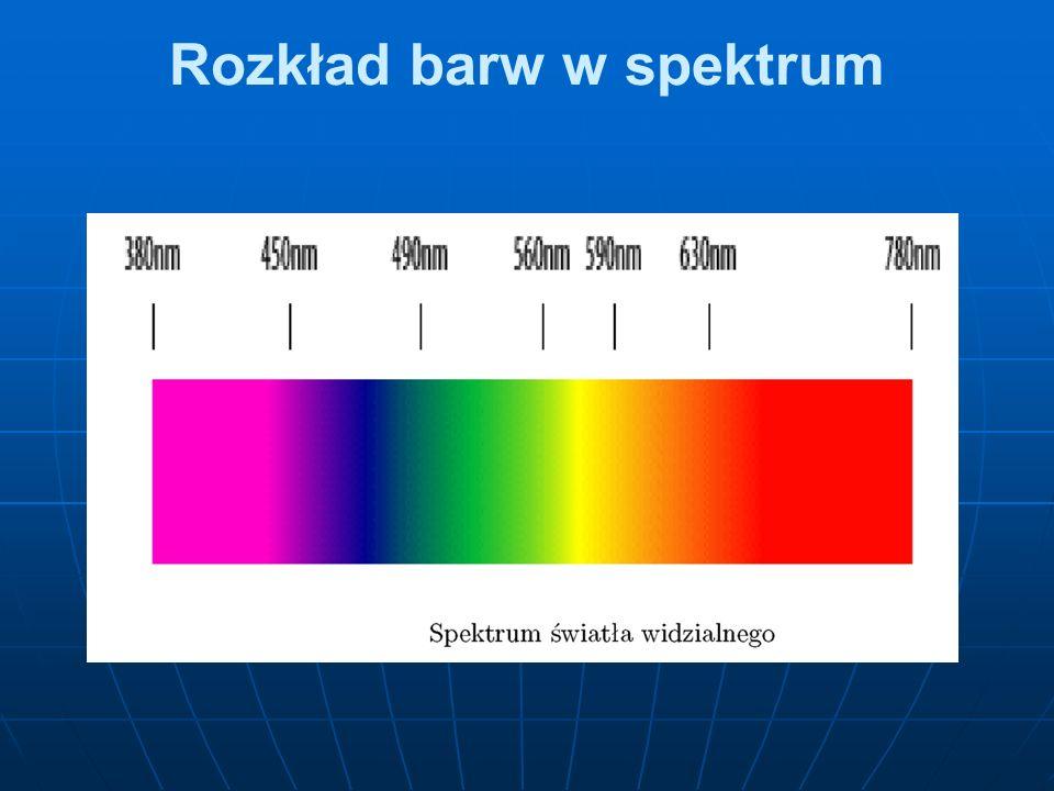 Rozkład barw w spektrum