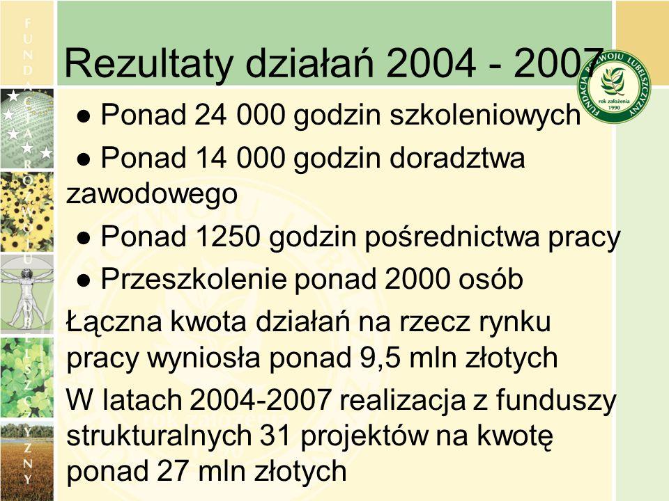 Rezultaty działań 2004 - 2007