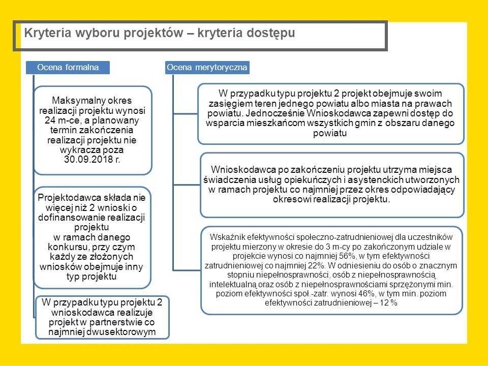 Kryteria wyboru projektów – kryteria dostępu